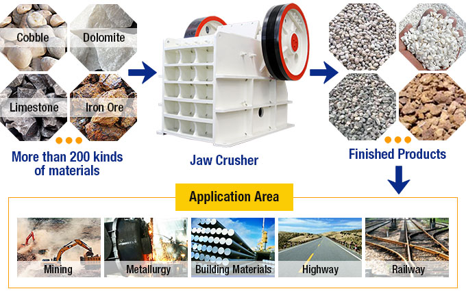 Jaw Crusher Material Processing