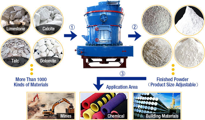 Raymond Mill Material Processing